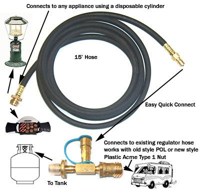 Weber Gas Grill Parts >> RV Appliance Connection System